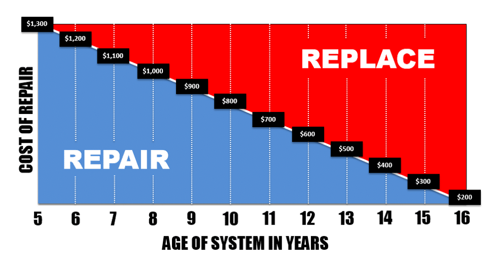 AC repair or ac replacement?