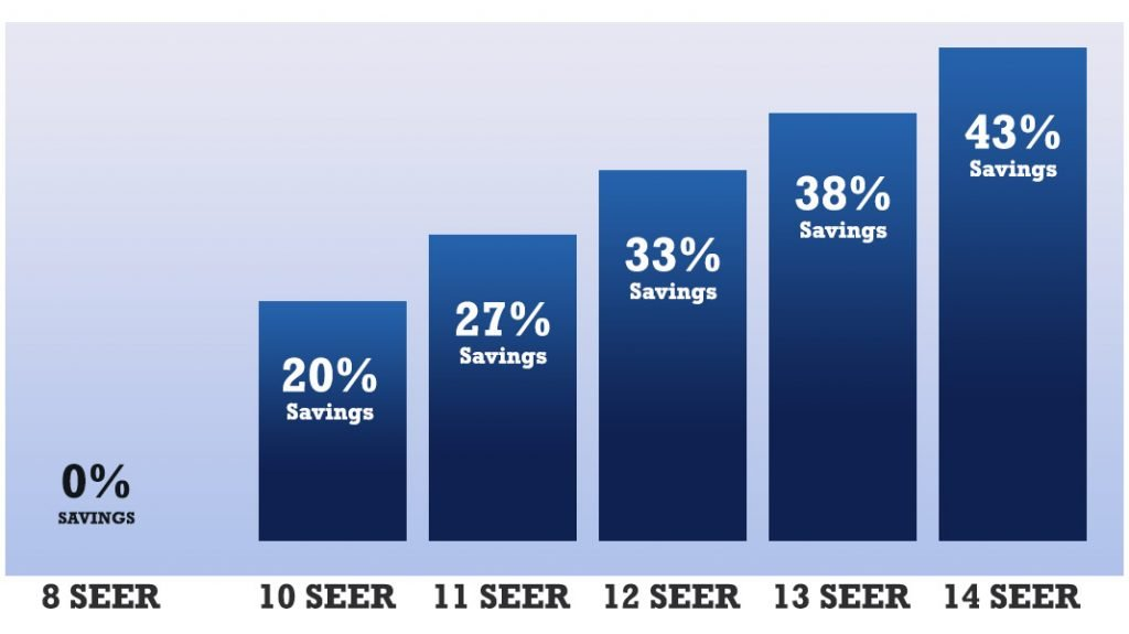 what is SEER rating